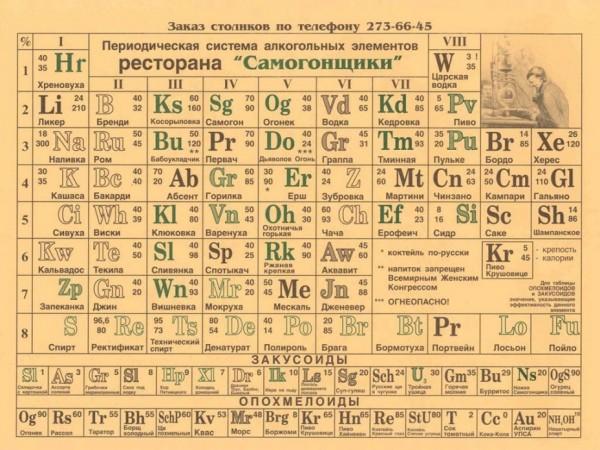 alkogol таблица алкогольных элементов Менделеева